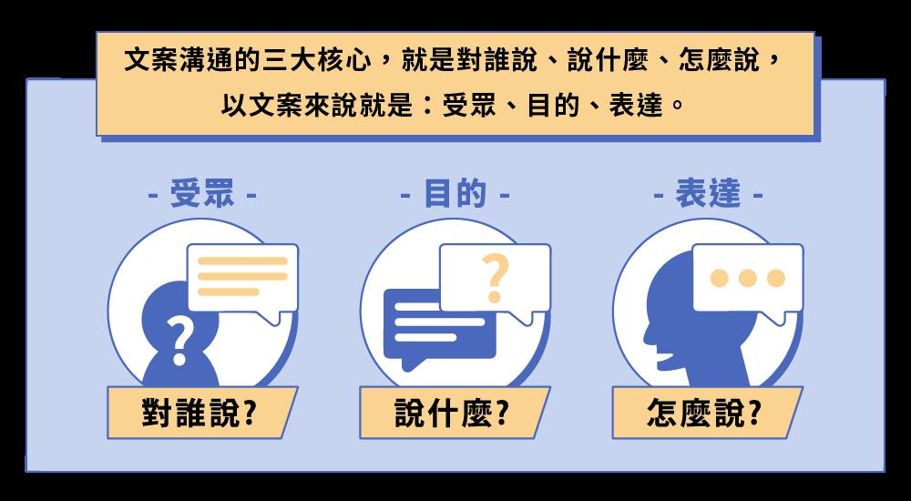行銷必上文案課:受眾溝通與表達
