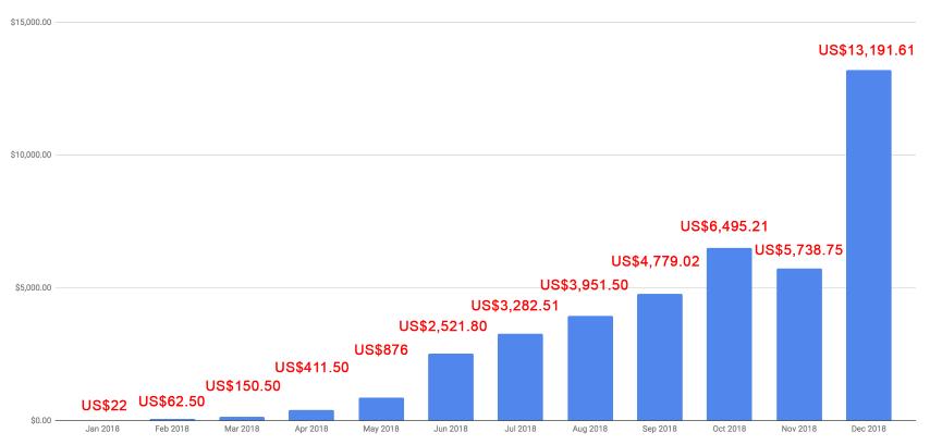 聯盟行銷收入圖