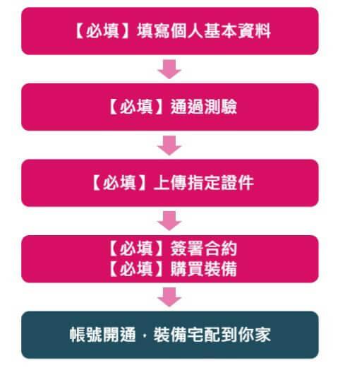 如何加入熊貓外送-線上開通流程